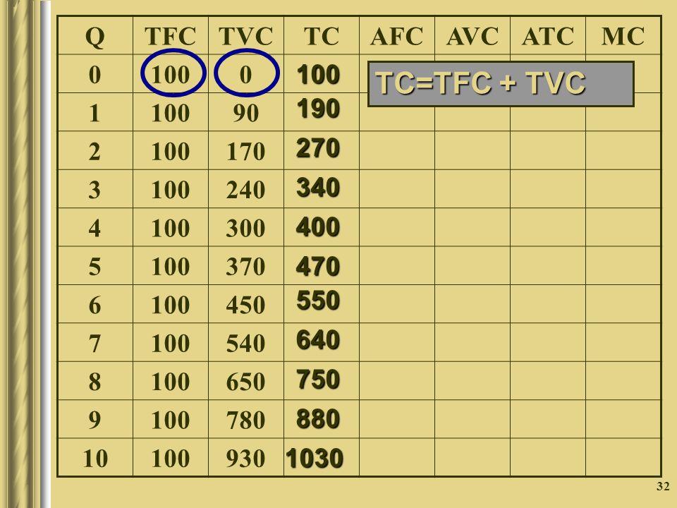 32 QTFCTVCTCAFCAVCATCMC 0 1000 1 90 2 100170 3 100240 4 100300 5 100370 6 100450 7 100540 8 100650 9 100780 10 100930 100 190 270340400 470 550 640 750 880 1030 TC=TFC + TVC