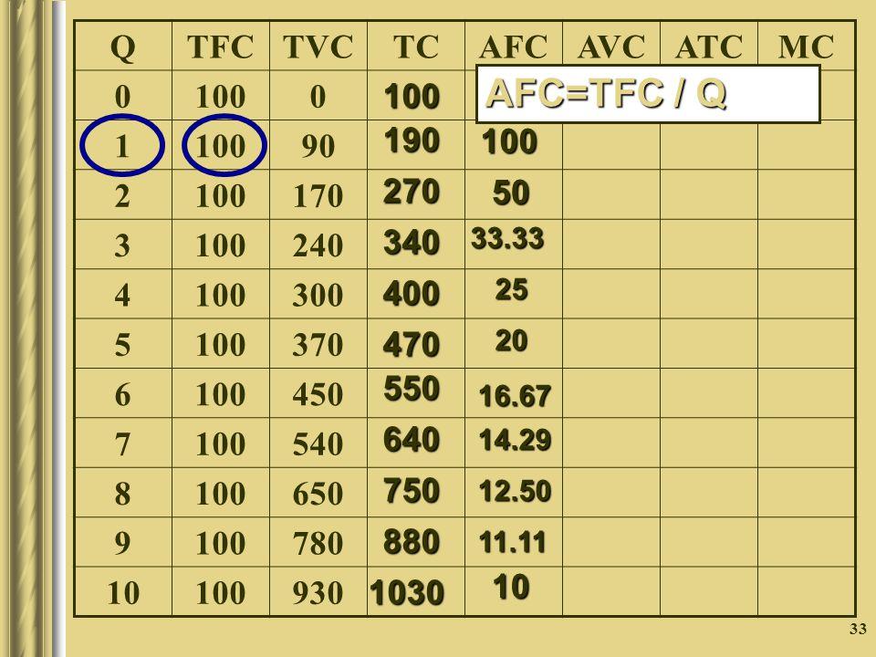 33 QTFCTVCTCAFCAVCATCMC 0 1000 1 90 2 100170 3 100240 4 100300 5 100370 6 100450 7 100540 8 100650 9 100780 10 100930 100 190 270340400 470 550 640 750 880 1030 100 50 33.332520 16.67 14.29 12.50 11.11 10 AFC=TFC / Q