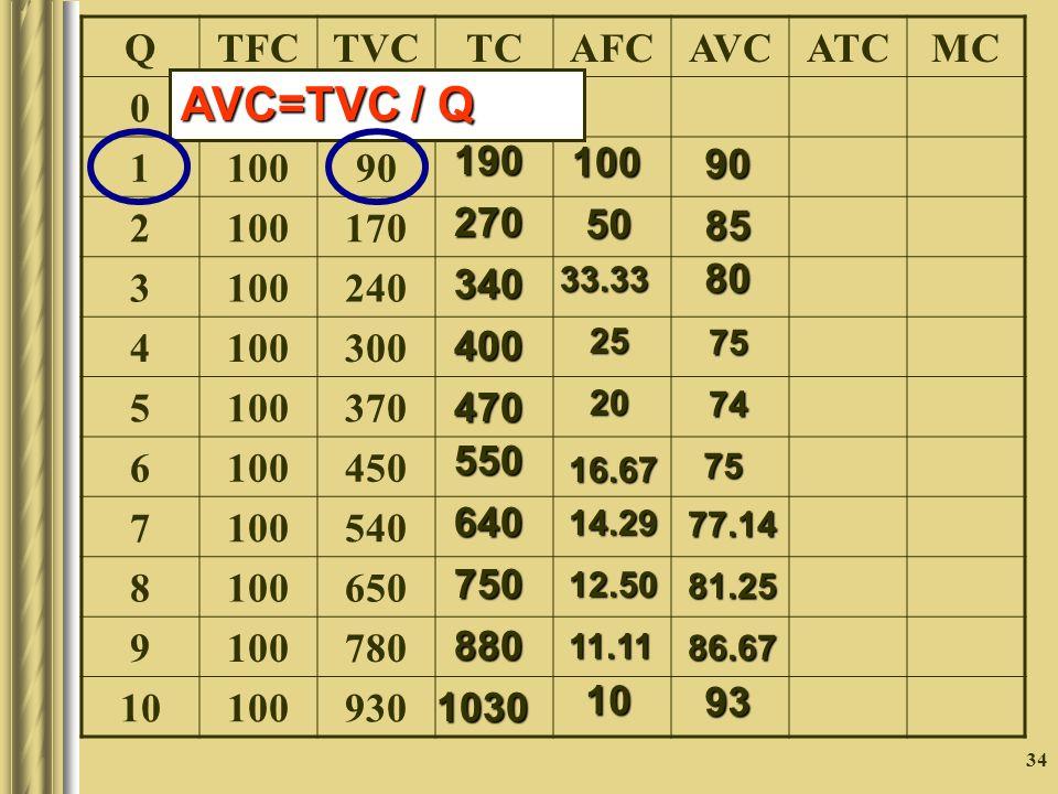 34 QTFCTVCTCAFCAVCATCMC 0 1000 1 90 2 100170 3 100240 4 100300 5 100370 6 100450 7 100540 8 100650 9 100780 10 100930 190 270340400 470 550 640 750 880 1030 100 50 33.332520 16.67 14.29 12.50 11.11 10 90 85 807574 75 77.14 81.25 86.67 93 AVC=TVC / Q
