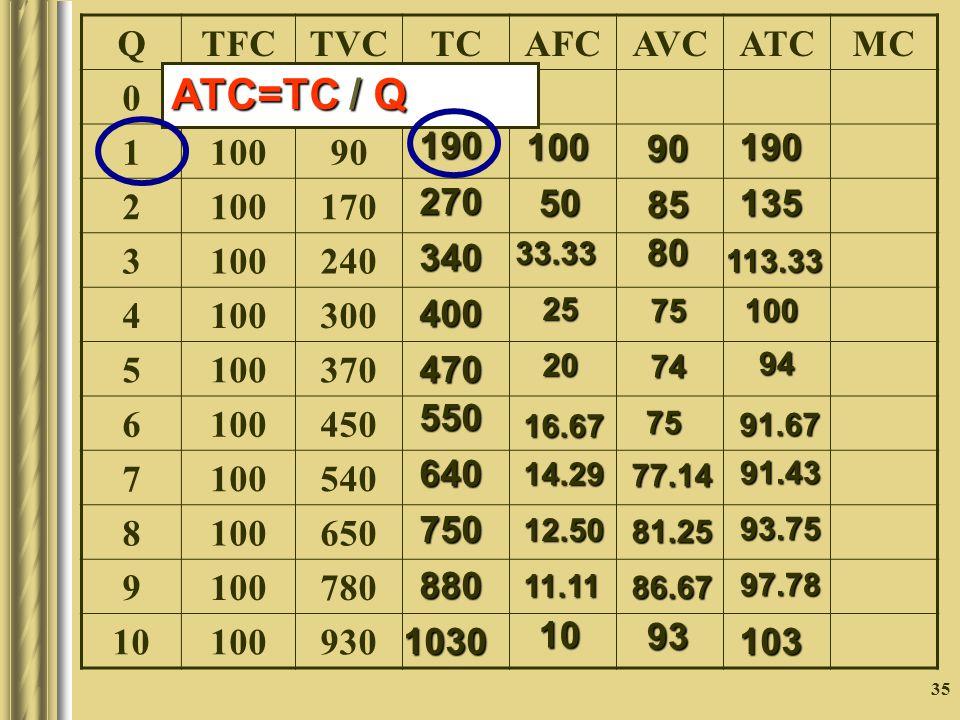 35 QTFCTVCTCAFCAVCATCMC 0 1000 1 90 2 100170 3 100240 4 100300 5 100370 6 100450 7 100540 8 100650 9 100780 10 100930 190 270340400 470 550 640 750 880 1030 100 50 33.332520 16.67 14.29 12.50 11.11 10 90 85 807574 75 77.14 81.25 86.67 93 190 135 113.3310094 91.67 91.43 93.75 97.78 103 ATC=TC / Q