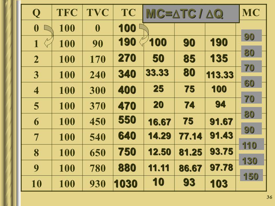 36 QTFCTVCTCAFCAVCATCMC 0 1000 1 90 2 100170 3 100240 4 100300 5 100370 6 100450 7 100540 8 100650 9 100780 10 100930 100 190 270340400 470 550 640 75