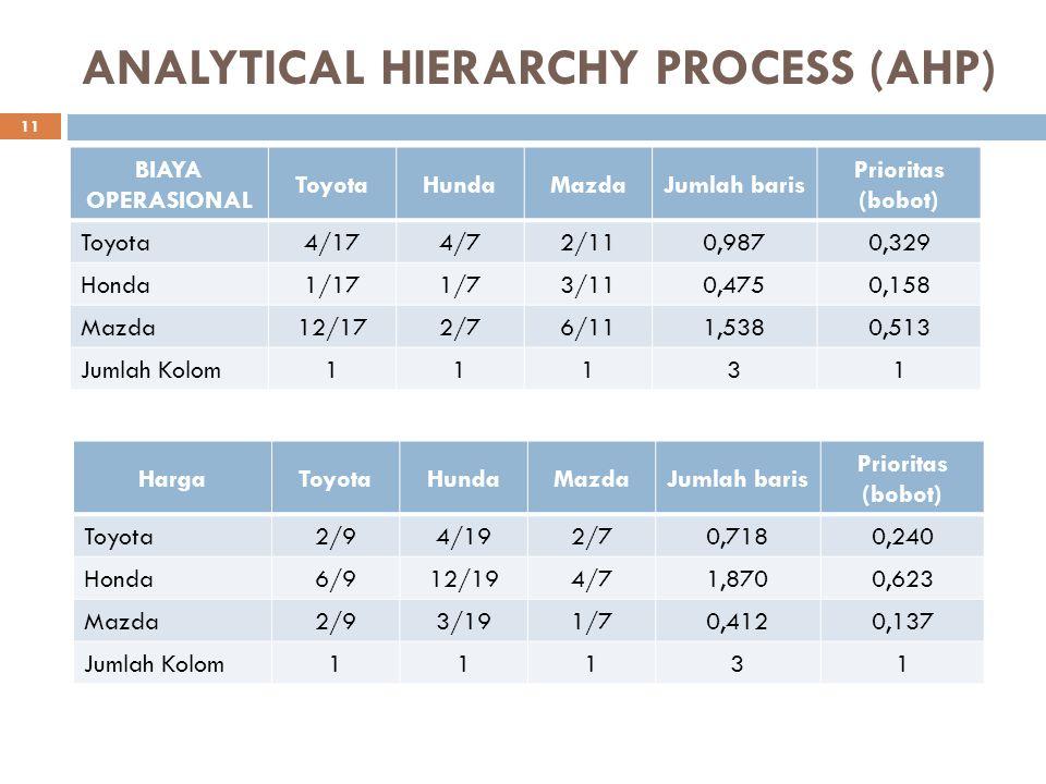 ANALYTICAL HIERARCHY PROCESS (AHP) BIAYA OPERASIONAL ToyotaHundaMazdaJumlah baris Prioritas (bobot) Toyota4/174/72/110,9870,329 Honda1/171/73/110,4750
