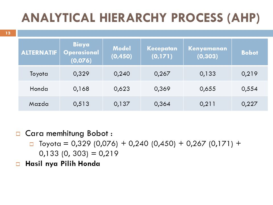 ANALYTICAL HIERARCHY PROCESS (AHP) ALTERNATIF Biaya Operasional (0,076) Model (0,450) Kecepatan (0,171) Kenyamanan (0,303) Bobot Toyota0,3290,2400,267
