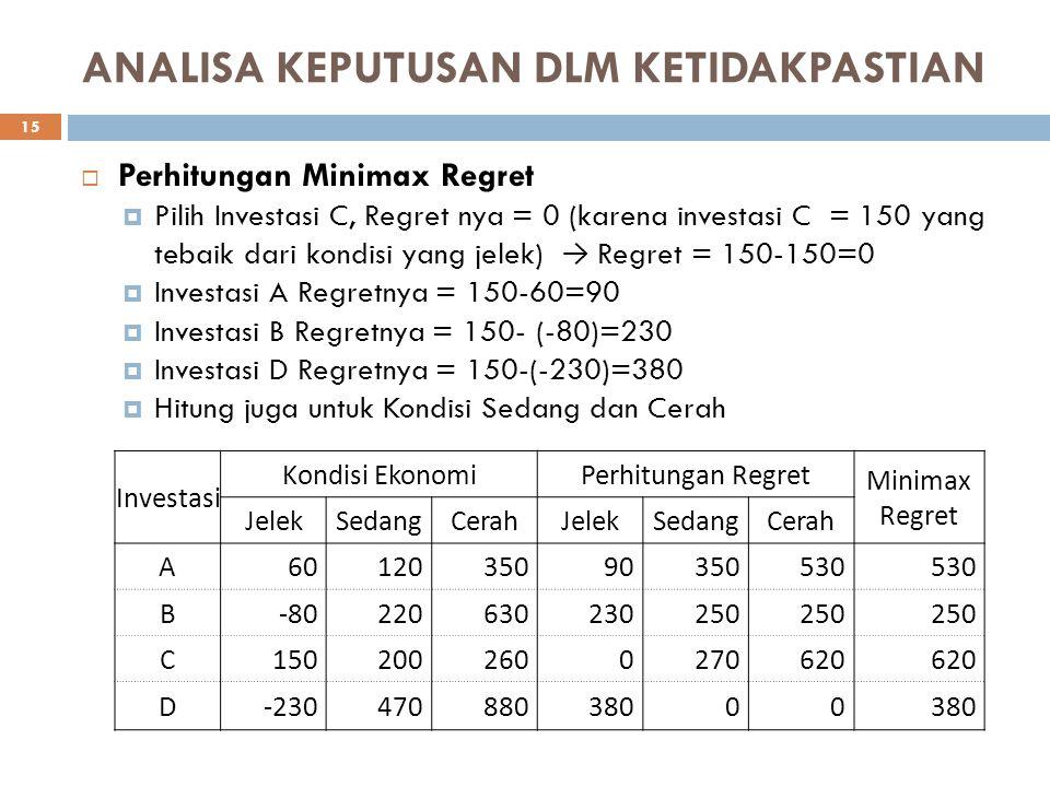 ANALISA KEPUTUSAN DLM KETIDAKPASTIAN  Perhitungan Minimax Regret  Pilih Investasi C, Regret nya = 0 (karena investasi C = 150 yang tebaik dari kondi