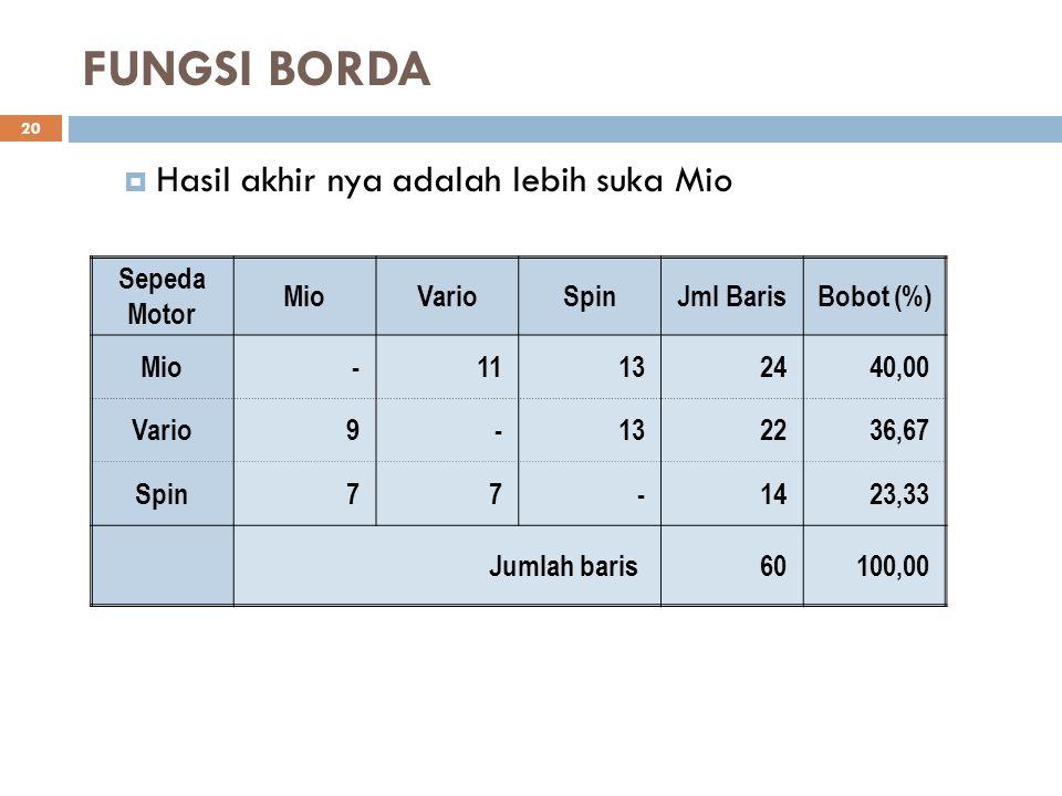 FUNGSI BORDA Sepeda Motor MioVarioSpinJml BarisBobot (%) Mio-11132440,00 Vario9-132236,67 Spin77-1423,33 Jumlah baris 60100,00 20  Hasil akhir nya ad