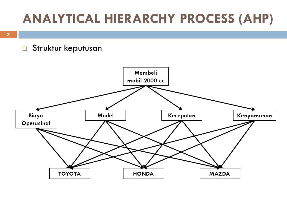 ANALYTICAL HIERARCHY PROCESS (AHP)  Struktur keputusan Membeli mobil 2000 cc KecepatanModel Biaya Operasinal MAZDAHONDATOYOTA Kenyamanan 7