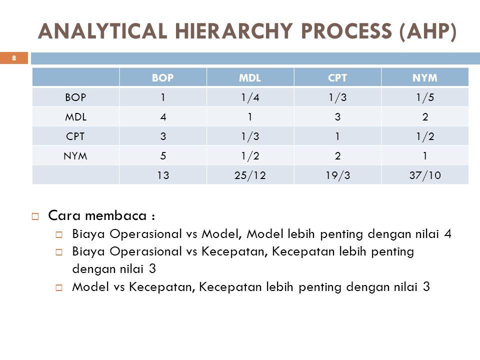 ANALYTICAL HIERARCHY PROCESS (AHP) BOPMDLCPTNYM BOP11/41/31/5 MDL4132 CPT31/311/2 NYM51/221 1325/1219/337/10  Cara membaca :  Biaya Operasional vs M