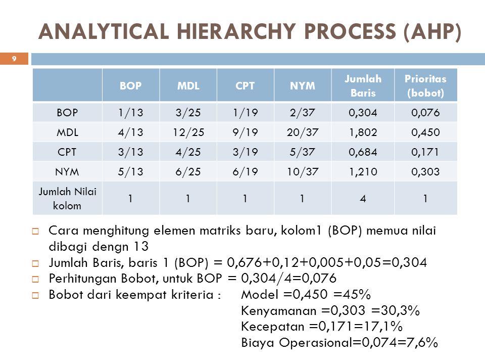 ANALYTICAL HIERARCHY PROCESS (AHP) BOPMDLCPTNYM Jumlah Baris Prioritas (bobot) BOP1/133/251/192/370,3040,076 MDL4/1312/259/1920/371,8020,450 CPT3/134/