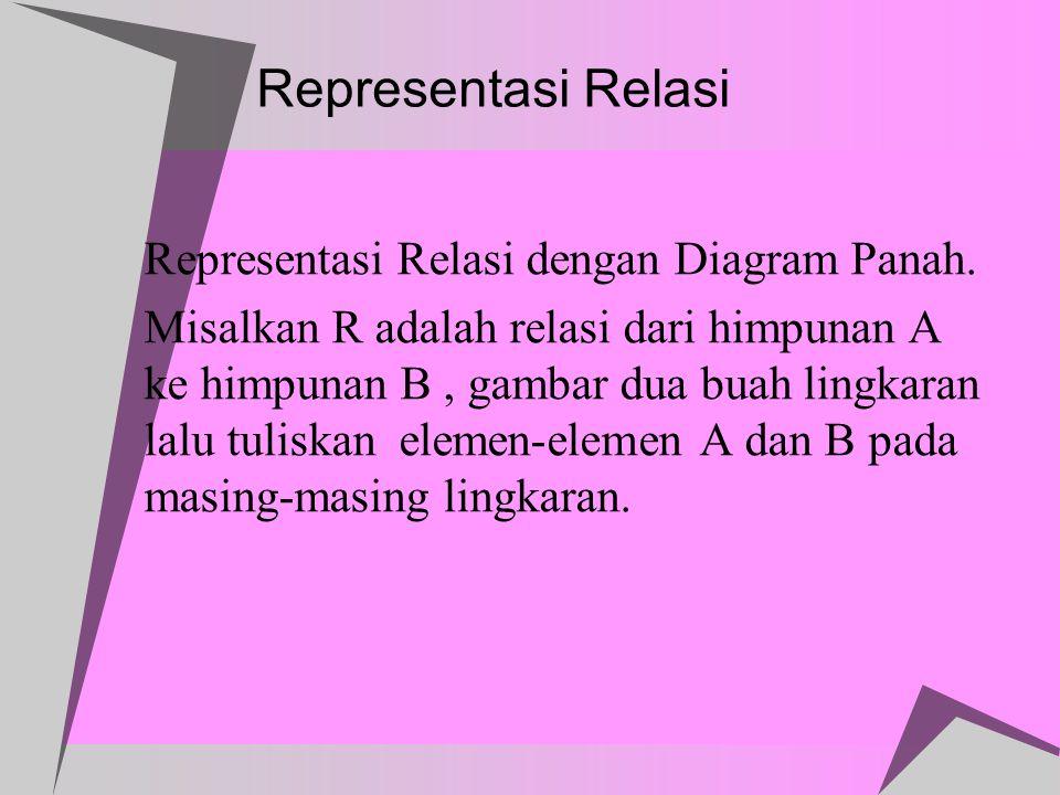 Representasi Relasi a. Representasi Relasi dengan Diagram Panah. Misalkan R adalah relasi dari himpunan A ke himpunan B, gambar dua buah lingkaran lal