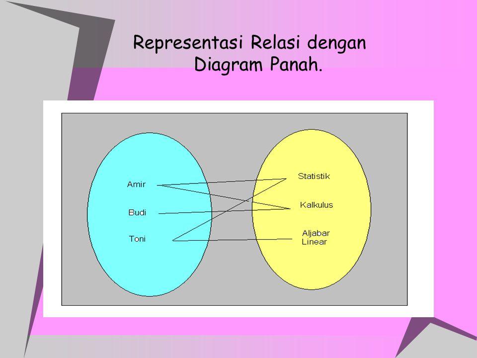 Representasi Relasi dengan Diagram Panah.