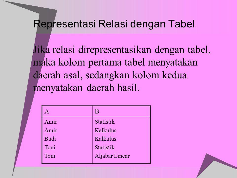 Representasi Relasi dengan Tabel  Jika relasi direpresentasikan dengan tabel, maka kolom pertama tabel menyatakan daerah asal, sedangkan kolom kedua
