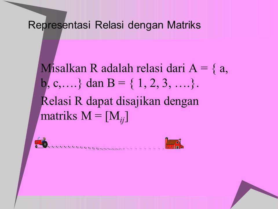Representasi Relasi dengan Matriks Misalkan R adalah relasi dari A = { a, b, c,….} dan B = { 1, 2, 3, ….}. Relasi R dapat disajikan dengan matriks M =