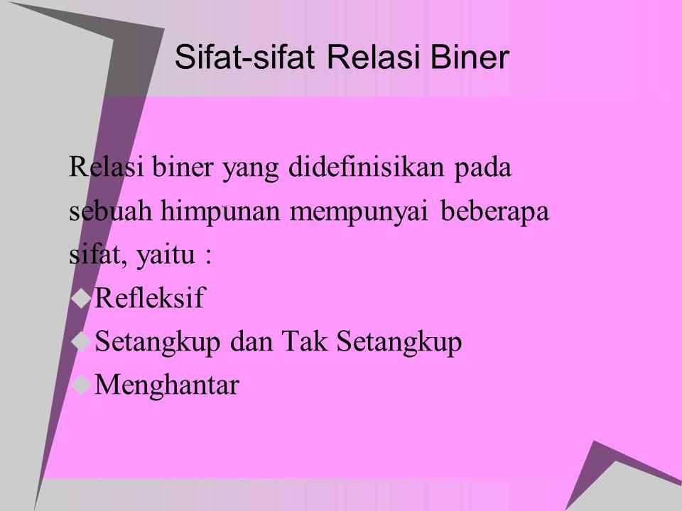 Sifat-sifat Relasi Biner Relasi biner yang didefinisikan pada sebuah himpunan mempunyai beberapa sifat, yaitu :  Refleksif  Setangkup dan Tak Setang
