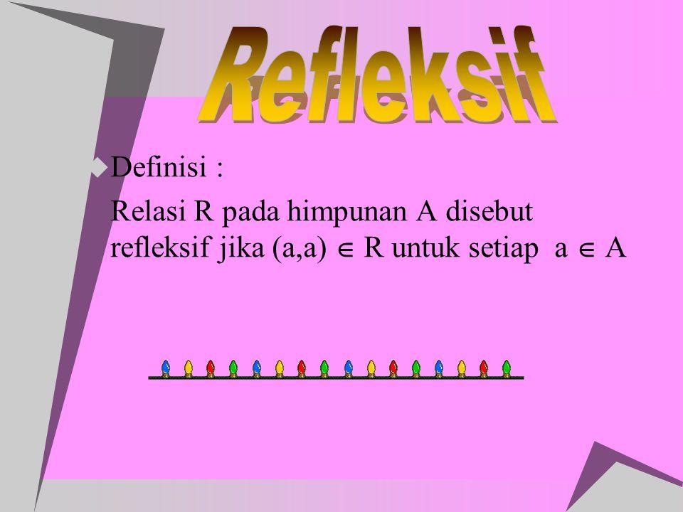  Definisi : Relasi R pada himpunan A disebut refleksif jika (a,a)  R untuk setiap a  A
