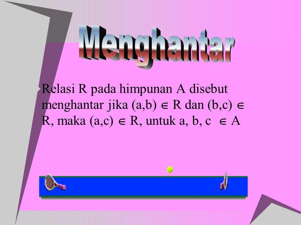  Relasi R pada himpunan A disebut menghantar jika (a,b)  R dan (b,c)  R, maka (a,c)  R, untuk a, b, c  A