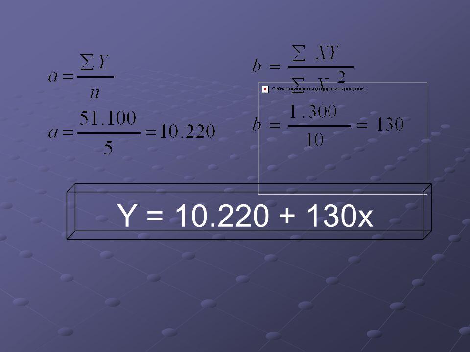 Y = 10.220 + 130x