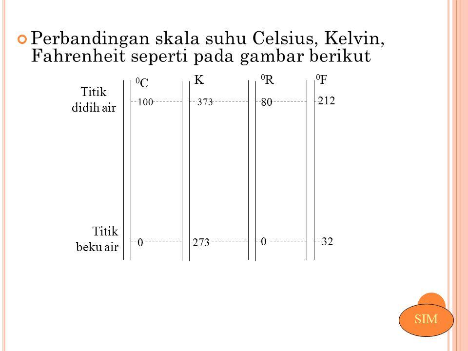 Perbandingan skala suhu Celsius, Kelvin, Fahrenheit seperti pada gambar berikut 2730 032 100 80 212 373 Titik didih air Titik beku air 0C0C K 0R0R 0F0
