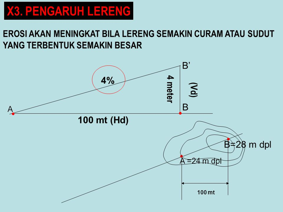 EROSI AKAN MENINGKAT BILA LERENG SEMAKIN CURAM ATAU SUDUT YANG TERBENTUK SEMAKIN BESAR 4 meter 100 mt (Hd) 4% B=28 m dpl A =24 m dpl A B 100 mt B' (Vd