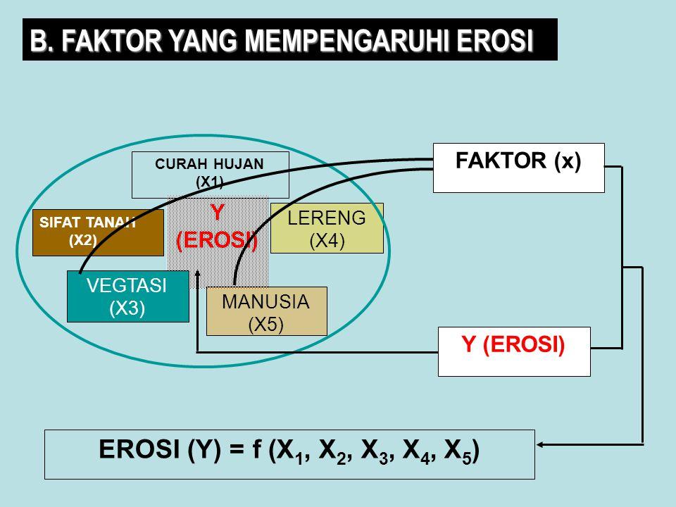 Y (EROSI) SIFAT TANAH (X2) CURAH HUJAN (X1) LERENG (X4) MANUSIA (X5) VEGTASI (X3) FAKTOR (x) EROSI (Y) = f (X 1, X 2, X 3, X 4, X 5 ) Y (EROSI) B. FAK