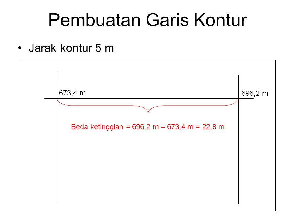 Pembuatan Garis Kontur Jarak kontur 5 m 673,4 m 696,2 m Beda ketinggian = 696,2 m – 673,4 m = 22,8 m