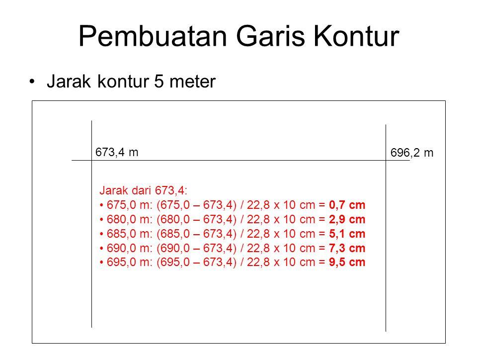 Pembuatan Garis Kontur Jarak kontur 5 meter 673,4 m 696,2 m Jarak dari 673,4: 675,0 m: (675,0 – 673,4) / 22,8 x 10 cm = 0,7 cm 680,0 m: (680,0 – 673,4) / 22,8 x 10 cm = 2,9 cm 685,0 m: (685,0 – 673,4) / 22,8 x 10 cm = 5,1 cm 690,0 m: (690,0 – 673,4) / 22,8 x 10 cm = 7,3 cm 695,0 m: (695,0 – 673,4) / 22,8 x 10 cm = 9,5 cm