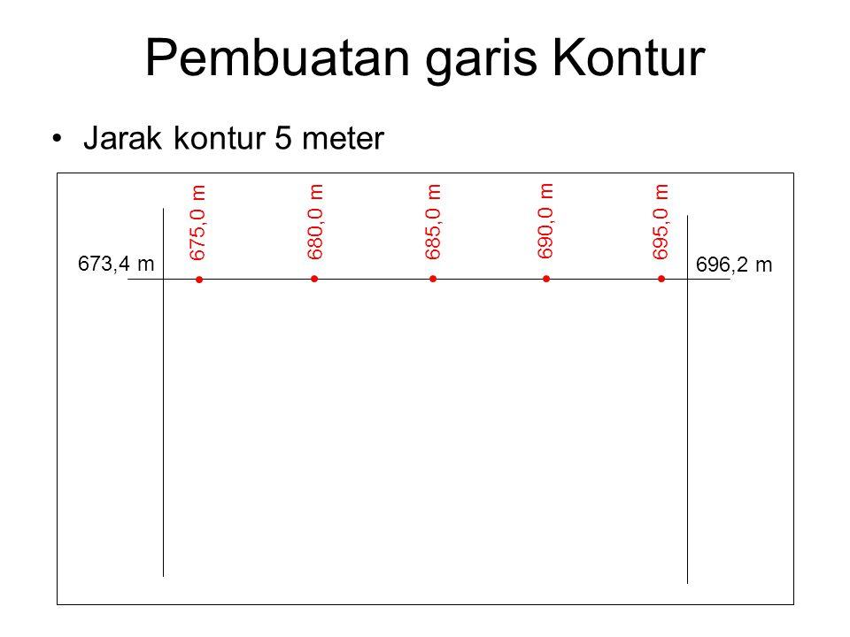 Pembuatan garis Kontur Jarak kontur 5 meter 673,4 m 696,2 m 675,0 m 680,0 m 685,0 m 690,0 m 695,0 m