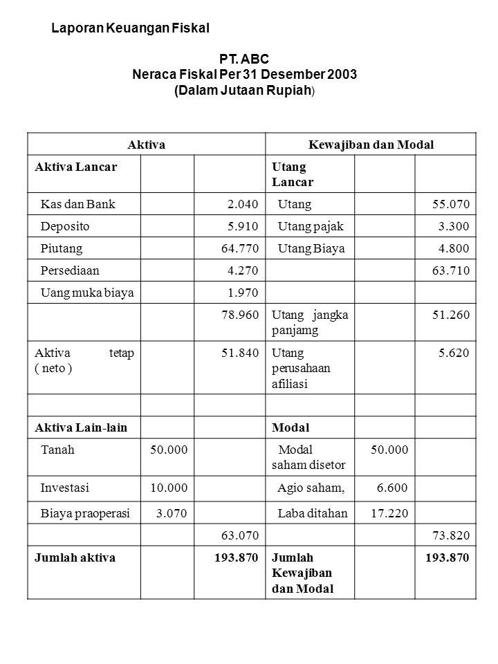 Laporan Keuangan Fiskal PT. ABC Neraca Fiskal Per 31 Desember 2003 (Dalam Jutaan Rupiah ) AktivaKewajiban dan Modal Aktiva LancarUtang Lancar Kas dan