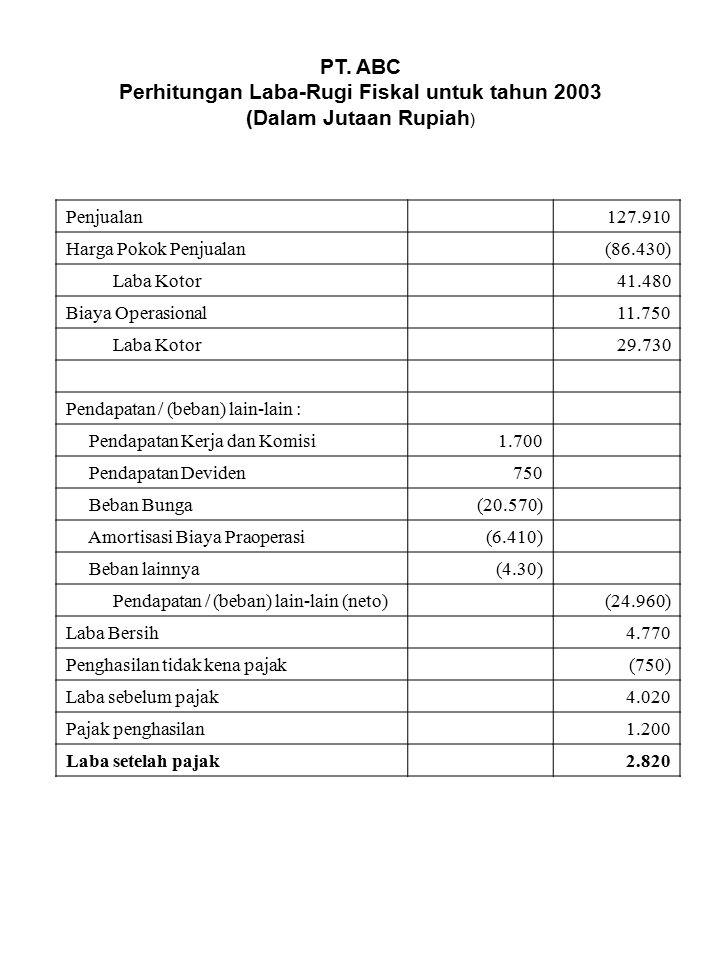 PT. ABC Perhitungan Laba-Rugi Fiskal untuk tahun 2003 (Dalam Jutaan Rupiah ) Penjualan127.910 Harga Pokok Penjualan(86.430) Laba Kotor41.480 Biaya Ope