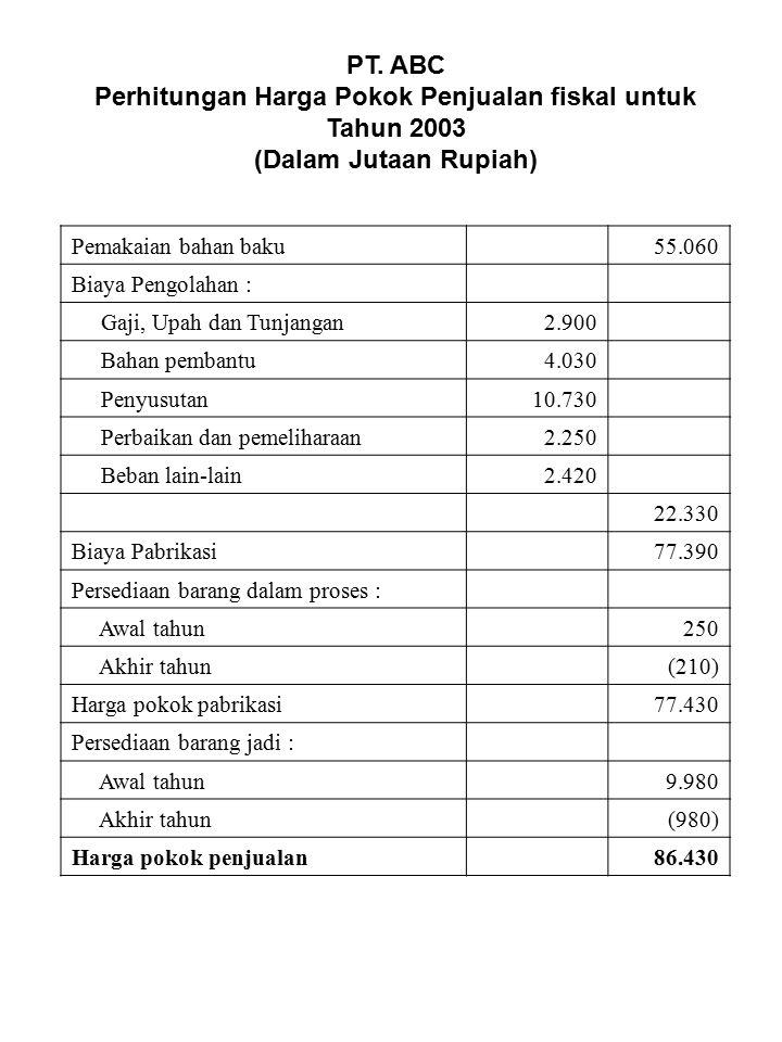 PT. ABC Perhitungan Harga Pokok Penjualan fiskal untuk Tahun 2003 (Dalam Jutaan Rupiah) Pemakaian bahan baku55.060 Biaya Pengolahan : Gaji, Upah dan T