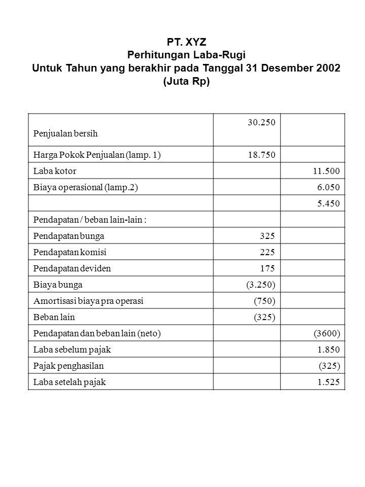 PT. XYZ Perhitungan Laba-Rugi Untuk Tahun yang berakhir pada Tanggal 31 Desember 2002 (Juta Rp) Penjualan bersih 30.250 Harga Pokok Penjualan (lamp. 1