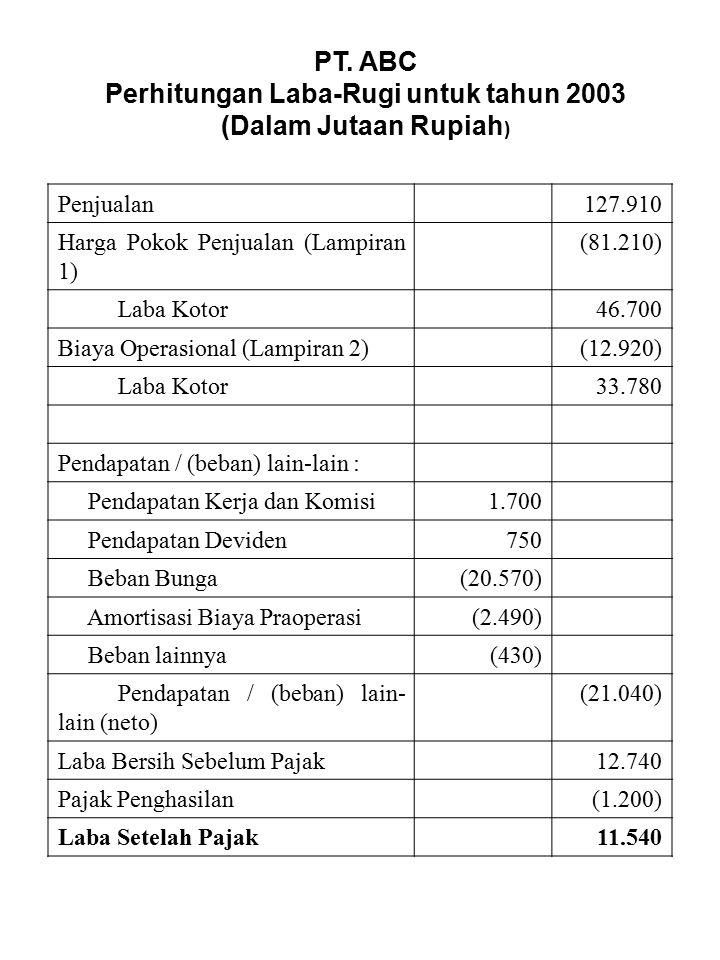 PT. ABC Perhitungan Laba-Rugi untuk tahun 2003 (Dalam Jutaan Rupiah ) Penjualan127.910 Harga Pokok Penjualan (Lampiran 1) (81.210) Laba Kotor46.700 Bi