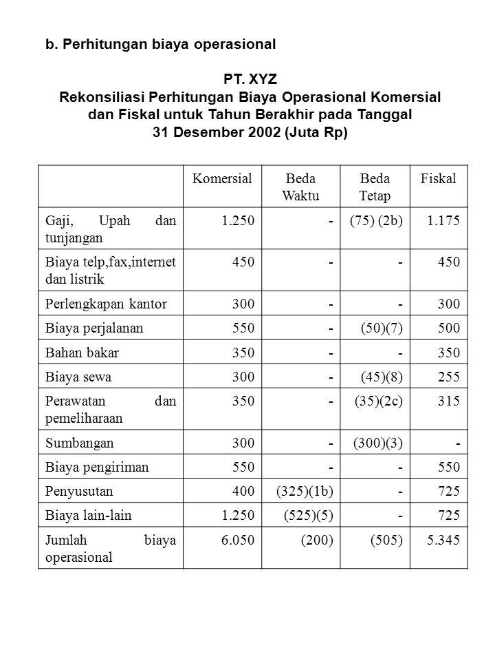 b. Perhitungan biaya operasional PT. XYZ Rekonsiliasi Perhitungan Biaya Operasional Komersial dan Fiskal untuk Tahun Berakhir pada Tanggal 31 Desember