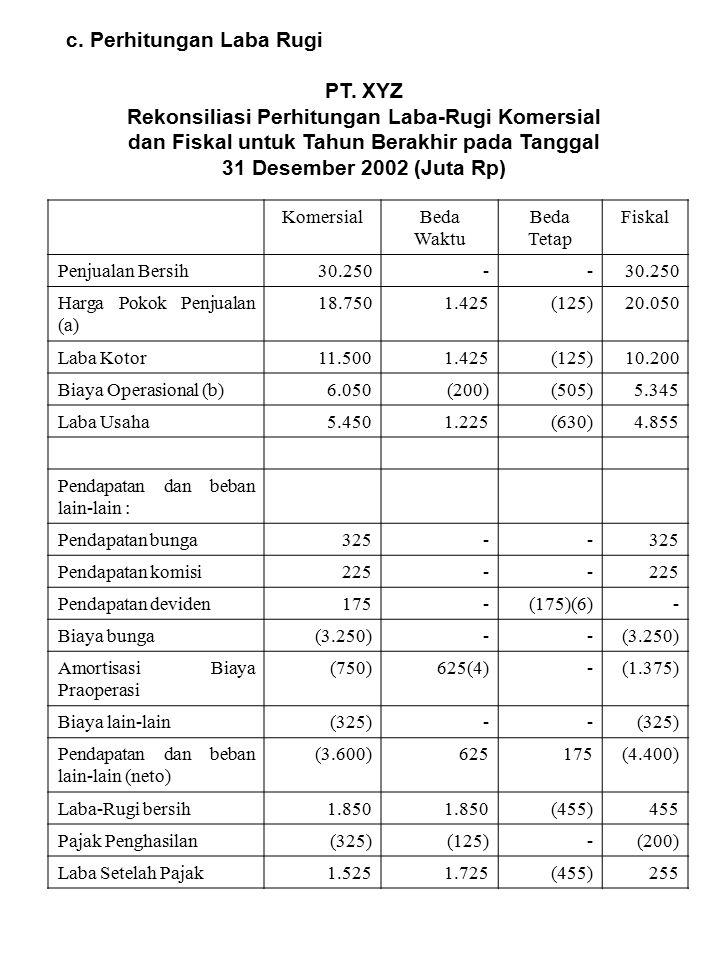c. Perhitungan Laba Rugi PT. XYZ Rekonsiliasi Perhitungan Laba-Rugi Komersial dan Fiskal untuk Tahun Berakhir pada Tanggal 31 Desember 2002 (Juta Rp)
