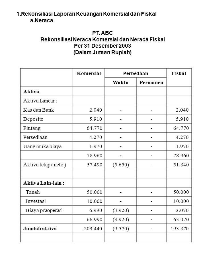 1.Rekonsiliasi Laporan Keuangan Komersial dan Fiskal a.Neraca PT. ABC Rekonsiliasi Neraca Komersial dan Neraca Fiskal Per 31 Desember 2003 (Dalam Juta