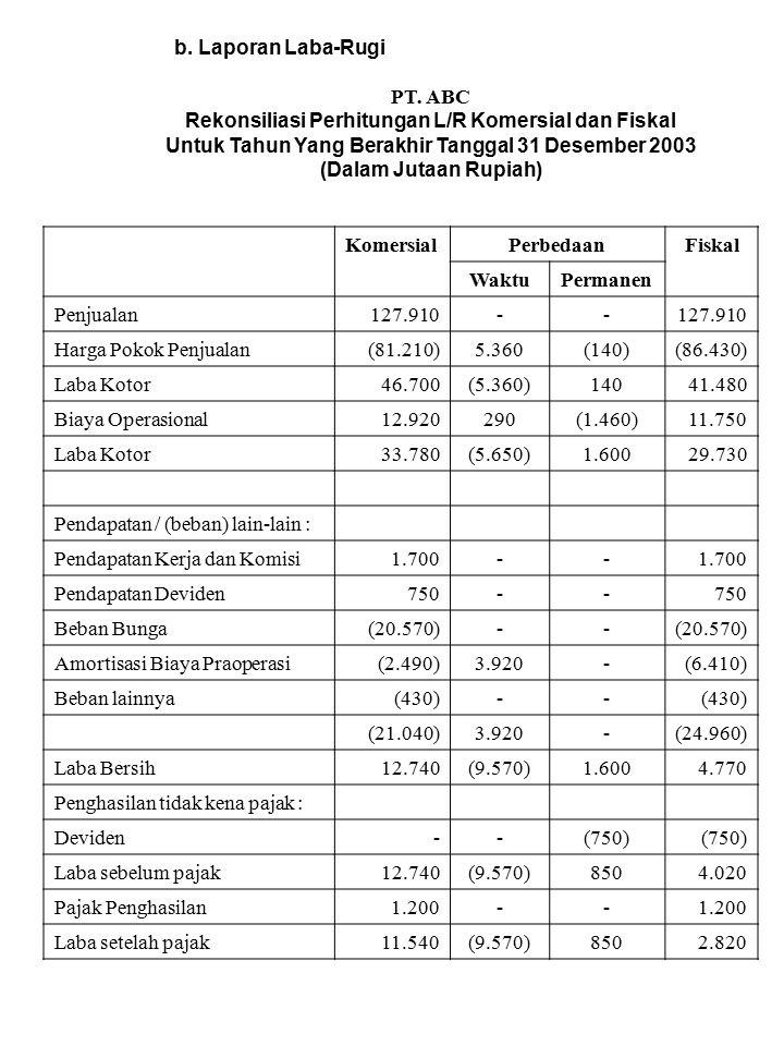 b. Laporan Laba-Rugi PT. ABC Rekonsiliasi Perhitungan L/R Komersial dan Fiskal Untuk Tahun Yang Berakhir Tanggal 31 Desember 2003 (Dalam Jutaan Rupiah