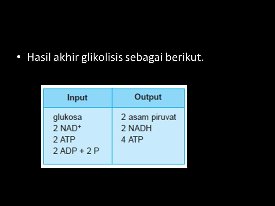 Hasil akhir glikolisis sebagai berikut.