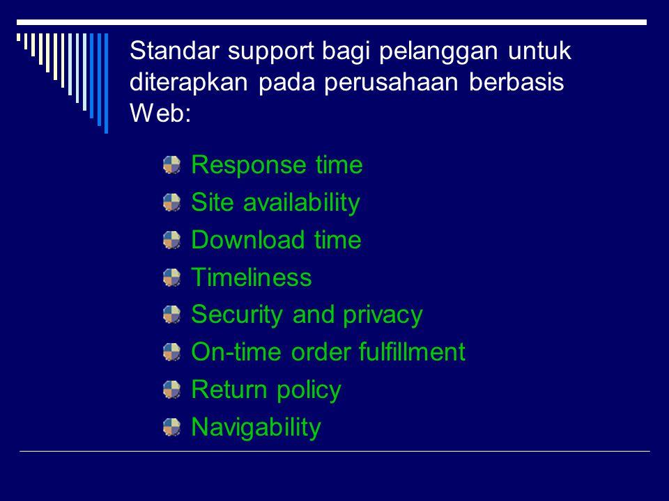 Standar support bagi pelanggan untuk diterapkan pada perusahaan berbasis Web: Response time Site availability Download time Timeliness Security and pr