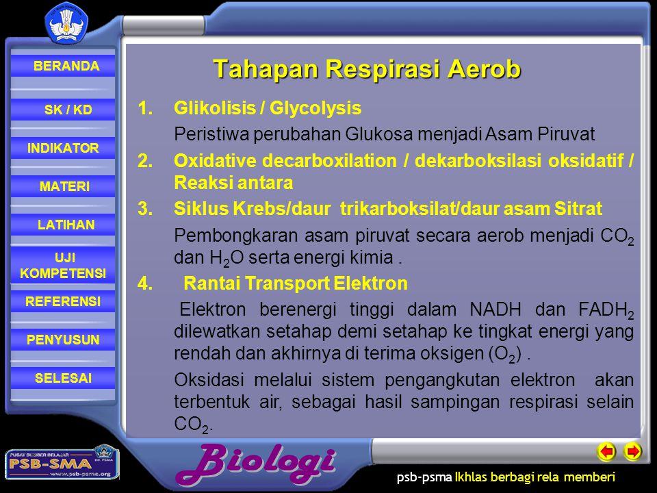 psb-psma Ikhlas berbagi rela memberi REFERENSI LATIHAN MATERI PENYUSUN INDIKATOR SK / KD UJI KOMPETENSI BERANDA SELESAI Oksidasi molekul- molekul organik oleh sel (respirasi selular) terjadi di dalam mitokondria (pada sel-sel eukariot)