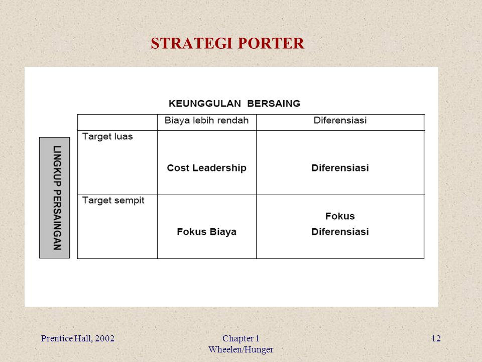 Prentice Hall, 2002Chapter 1 Wheelen/Hunger 12 STRATEGI PORTER