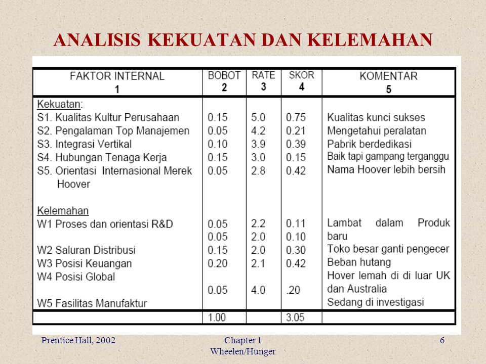 Prentice Hall, 2002Chapter 1 Wheelen/Hunger 6 ANALISIS KEKUATAN DAN KELEMAHAN
