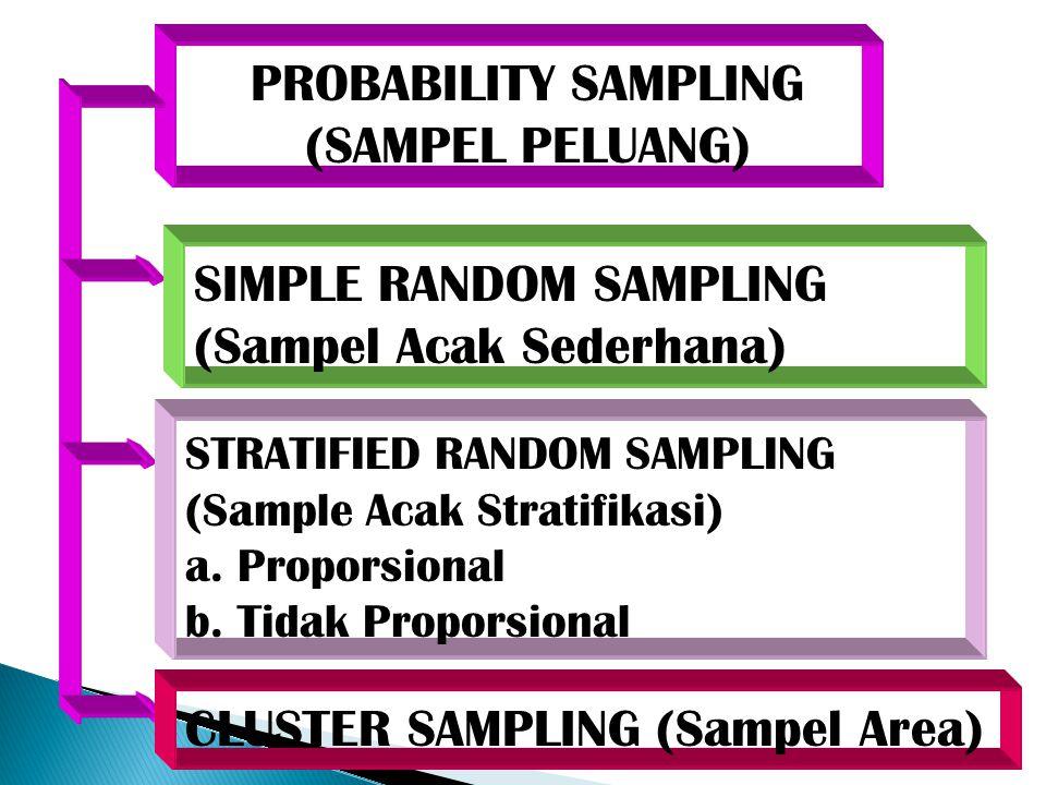 PROBABILITY SAMPLING (SAMPEL PELUANG) SIMPLE RANDOM SAMPLING (Sampel Acak Sederhana) STRATIFIED RANDOM SAMPLING (Sample Acak Stratifikasi) a. Proporsi