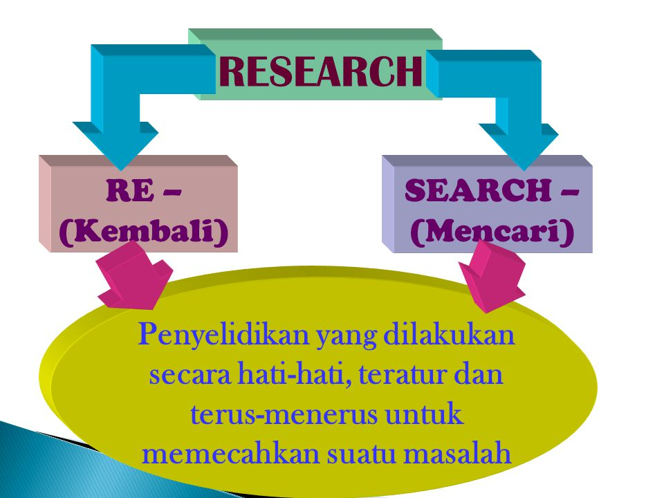 RESEARCH RE – (Kembali) SEARCH – (Mencari) Penyelidikan yang dilakukan secara hati-hati, teratur dan terus-menerus untuk memecahkan suatu masalah