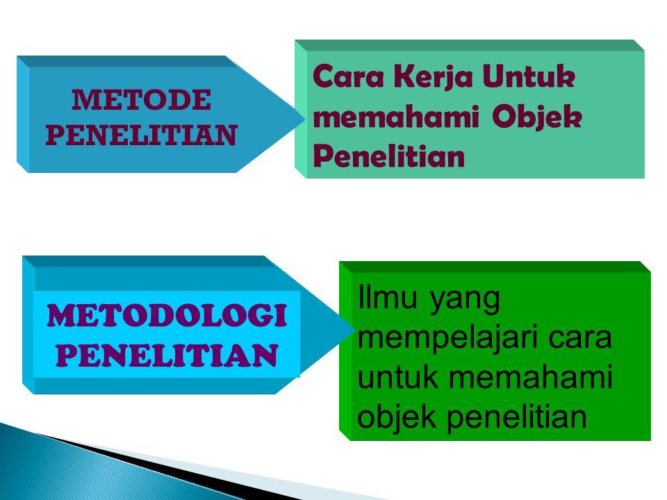 Cara Kerja Untuk memahami Objek Penelitian Ilmu yang mempelajari cara untuk memahami objek penelitian METODOLOGI PENELITIAN METODE PENELITIAN