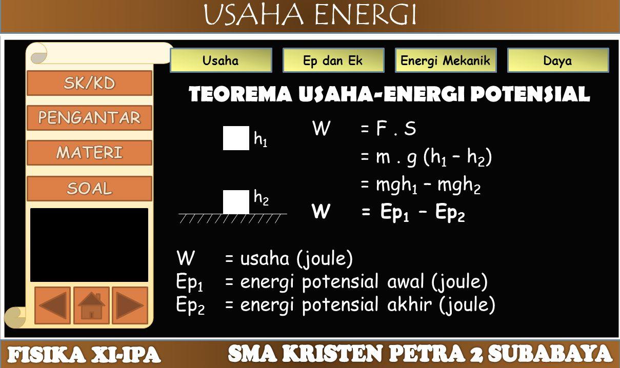 USAHA ENERGI UsahaEp dan EkEnergi MekanikDaya TEOREMA USAHA-ENERGI POTENSIAL W = F. S = m. g (h 1 – h 2 ) = mgh 1 – mgh 2 W= Ep 1 – Ep 2 h1h1 h2h2 W =