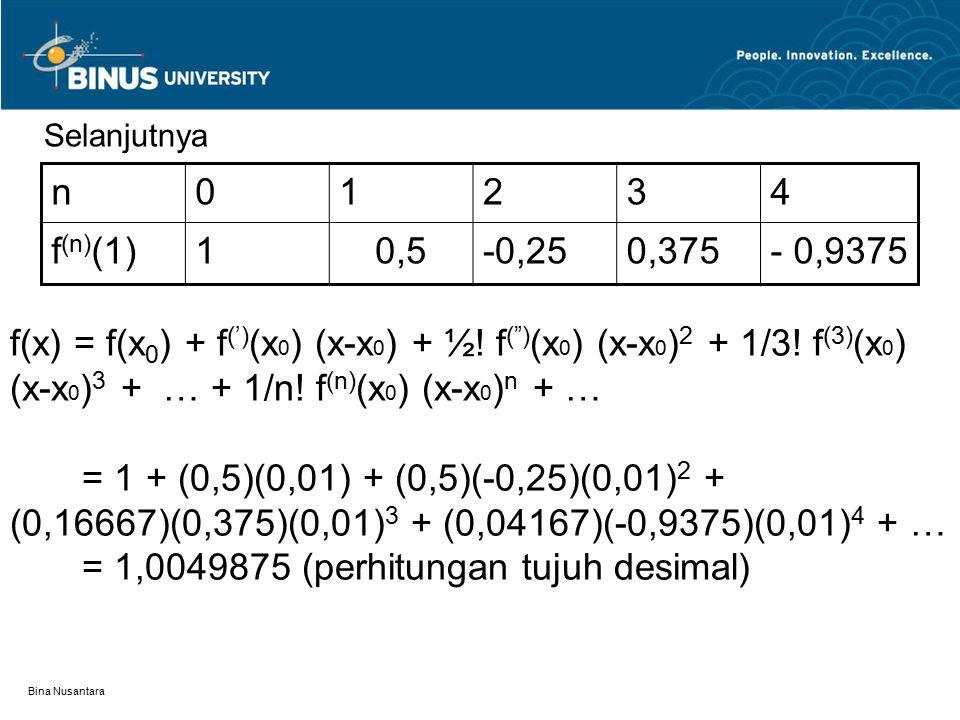 "Bina Nusantara n01234 f (n) (1)10,5-0,250,375- 0,9375 f(x) = f(x 0 ) + f (') (x 0 ) (x-x 0 ) + ½! f ("") (x 0 ) (x-x 0 ) 2 + 1/3! f (3) (x 0 ) (x-x 0 )"
