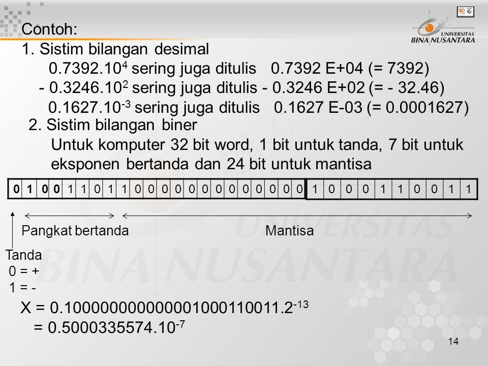14 Contoh: 1.Sistim bilangan desimal 0.7392.10 4 sering juga ditulis 0.7392 E+04 (= 7392) - 0.3246.10 2 sering juga ditulis - 0.3246 E+02 (= - 32.46) 0.1627.10 -3 sering juga ditulis 0.1627 E-03 (= 0.0001627) 2.