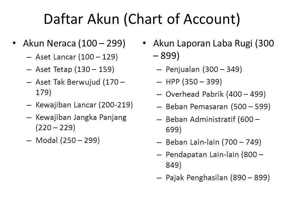 Daftar Akun (Chart of Account) Akun Neraca (100 – 299) – Aset Lancar (100 – 129) – Aset Tetap (130 – 159) – Aset Tak Berwujud (170 – 179) – Kewajiban Lancar (200-219) – Kewajiban Jangka Panjang (220 – 229) – Modal (250 – 299) Akun Laporan Laba Rugi (300 – 899) – Penjualan (300 – 349) – HPP (350 – 399) – Overhead Pabrik (400 – 499) – Beban Pemasaran (500 – 599) – Beban Administratif (600 – 699) – Beban Lain-lain (700 – 749) – Pendapatan Lain-lain (800 – 849) – Pajak Penghasilan (890 – 899)