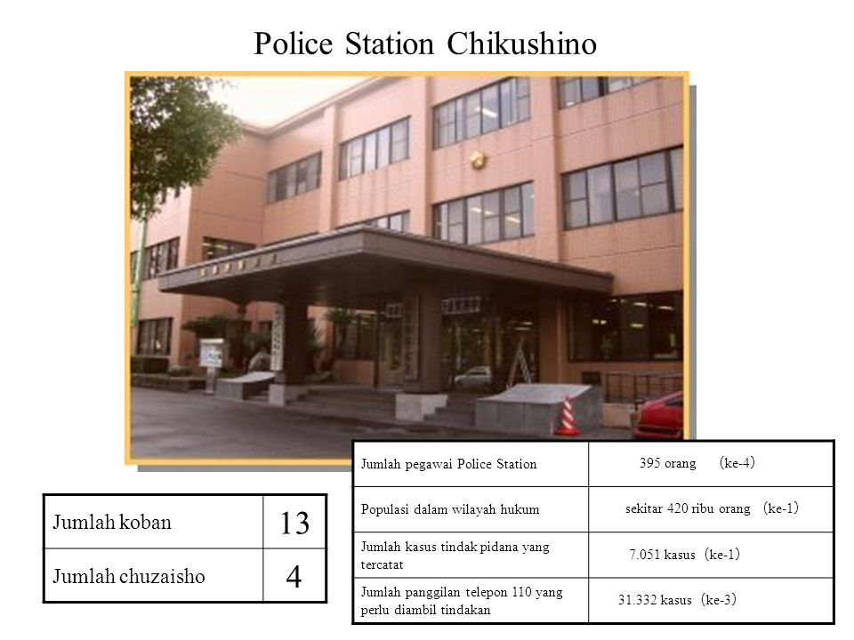14 Police Station Chikushino Jumlah pegawai Police Station 395 orang ( ke-4 ) Populasi dalam wilayah hukum sekitar 420 ribu orang ( ke-1 ) Jumlah kasu