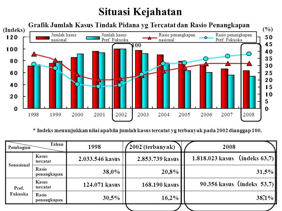 7 Grafik Jumlah Kasus Tindak Pidana yg Tercatat dan Rasio Penangkapan Situasi Kejahatan * Indeks menunjukkan nilai apabila jumlah kasus tercatat yg te