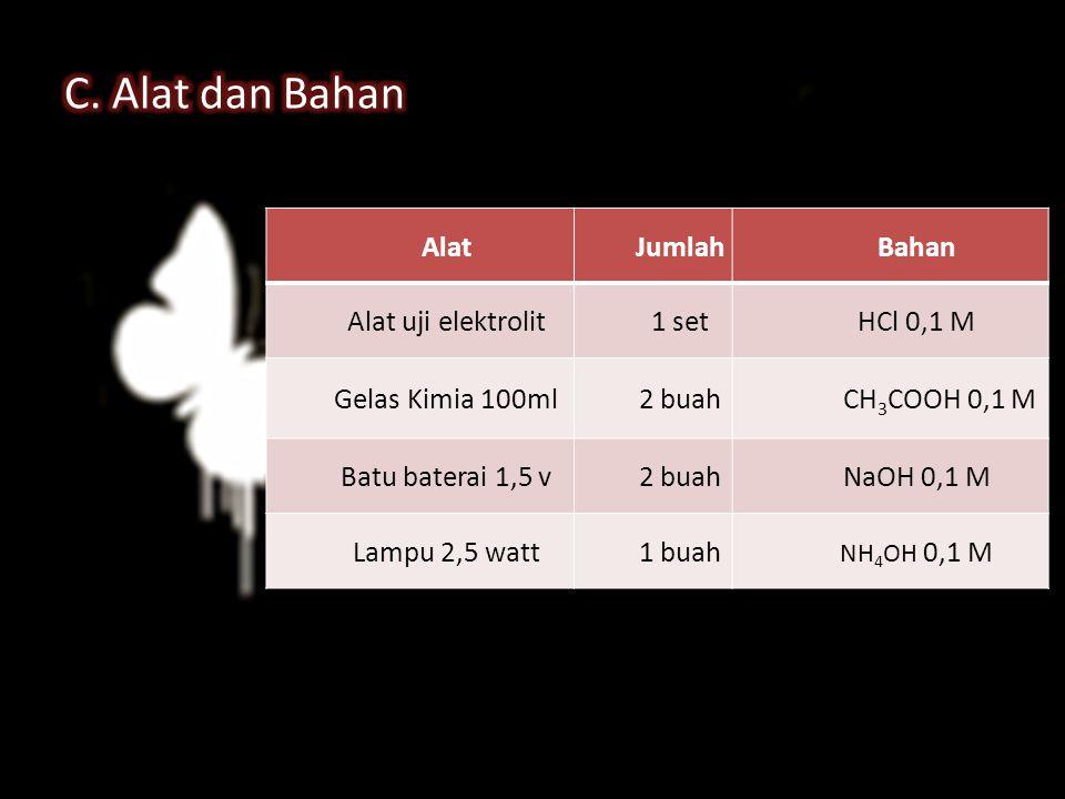 AlatJumlahBahan Alat uji elektrolit1 setHCl 0,1 M Gelas Kimia 100ml2 buah CH 3 COOH 0,1 M Batu baterai 1,5 v2 buahNaOH 0,1 M Lampu 2,5 watt1 buah NH 4